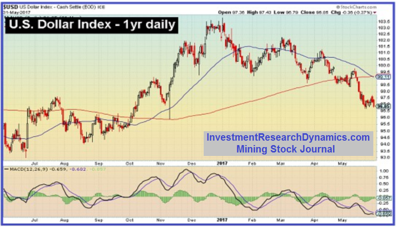 US Dollar Index 1 Year Daily Chart