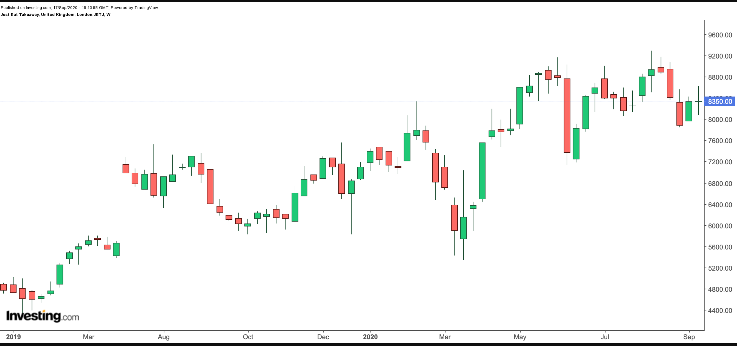 Just Eat Takeaway 18-Month Chart.