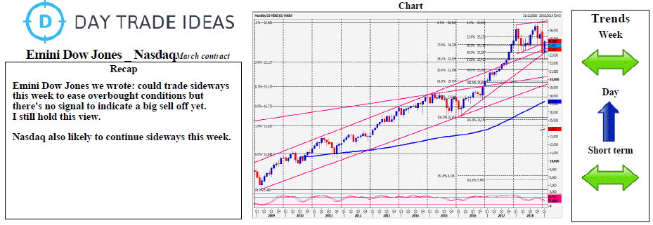 Emini Dow Jones - Nasdaq Daily