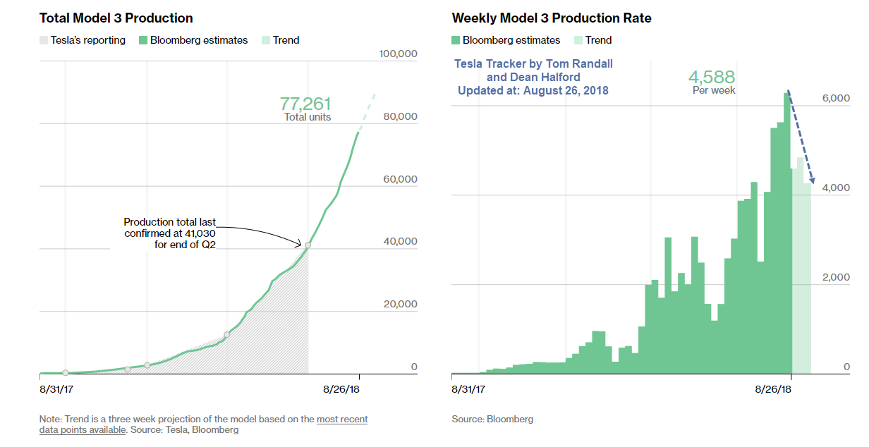 Total Model 3 Production