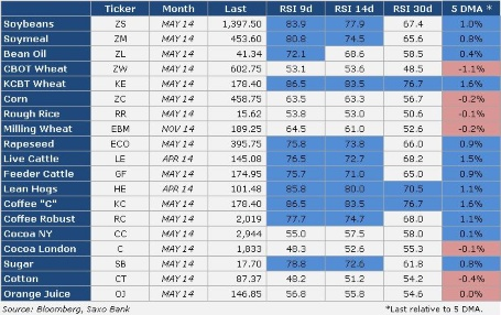Commodity RSI