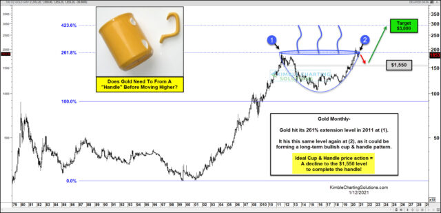 Gold Monthly Chart.