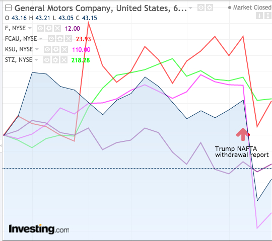 Automotive stocks, January 10, at time of NAFTA withdrawal report