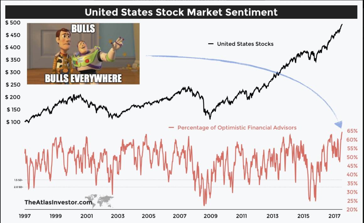 Stock-Market Sentiment