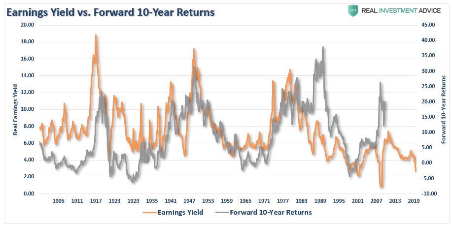Earnings Yield vs Forward 10-Year Returns