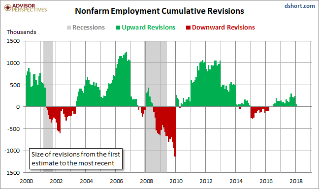 Nonfarm Employment Cumulative Revisions