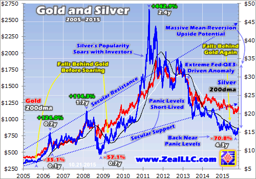 Gold And Silver 2005-2015