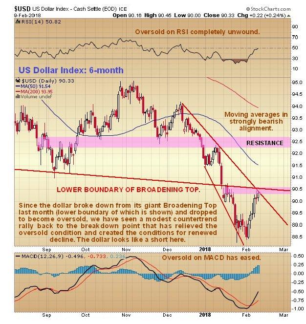 US Dollar Index 6-Month Chart