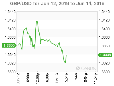 GBP/USD for June 13, 2018