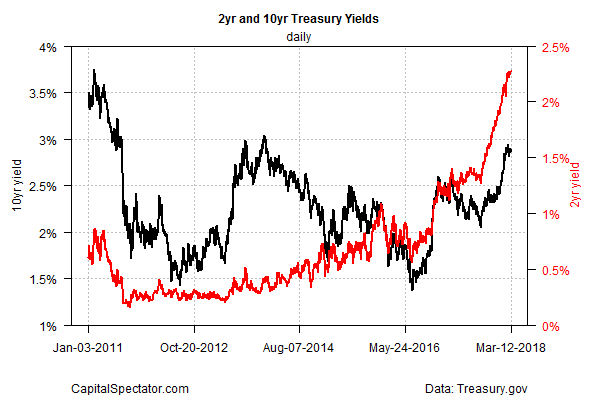 2Yr And 10Yr Treasury Yields