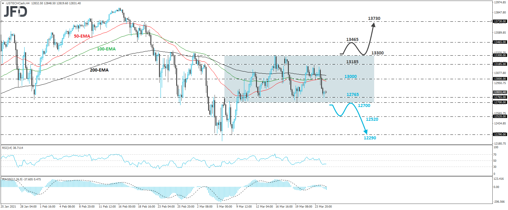 Nasdaq 100 4-hour chart technical analysis