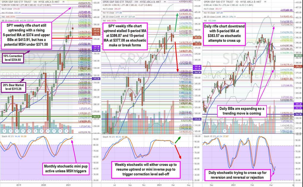 S&P 500 ETF Chart