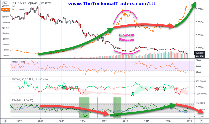 EUR/USD & JPY/USD Index Divided By GOLD Chart