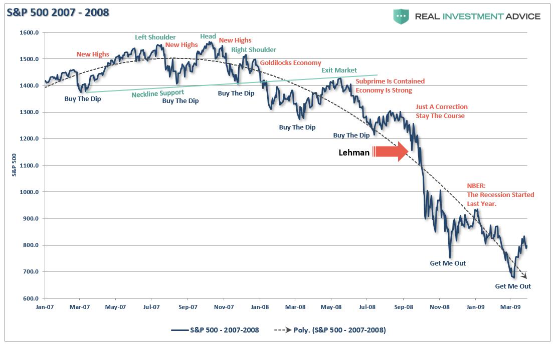 S&P 500 2007 - 2008