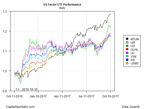 US Factor ETF Performance Daily Chart