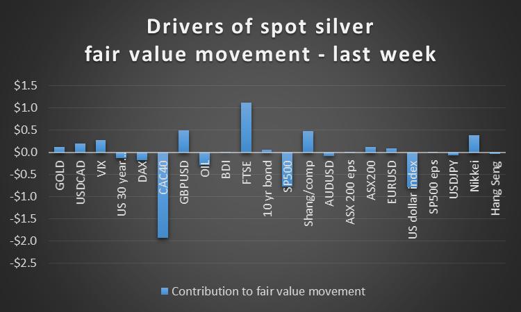 Spot Silver Drivers