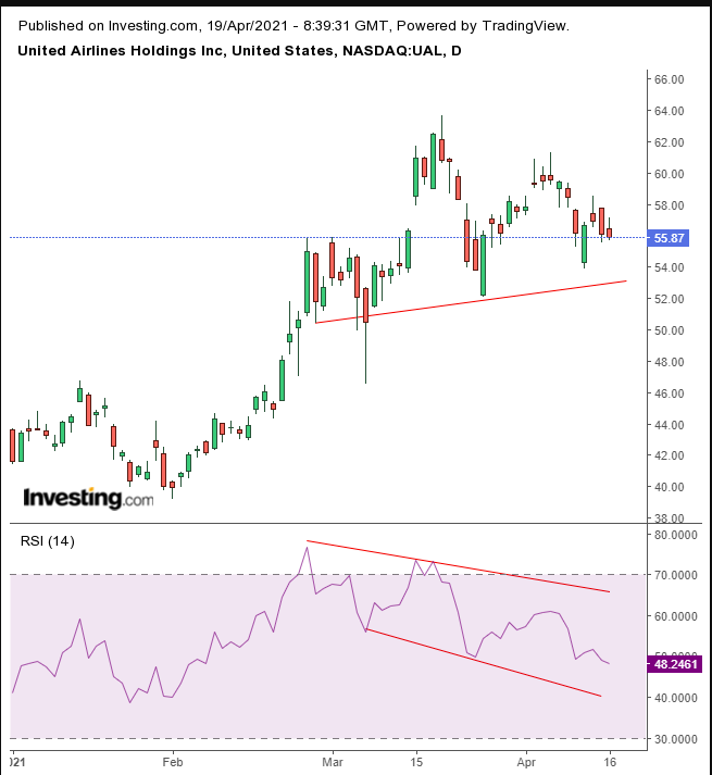UAL Daily