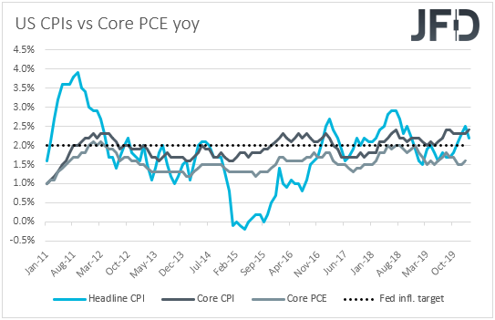 US CPIs vs core PCE yoy inflation