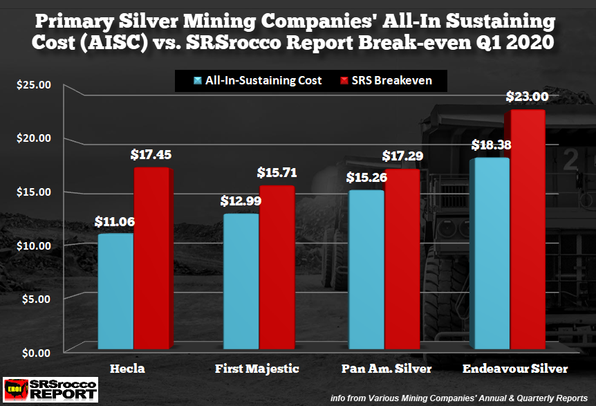 Primary Silver Miners AISC vs SRS Breakeven Q1 2020