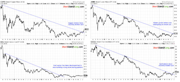 Global Mining Sector Charts