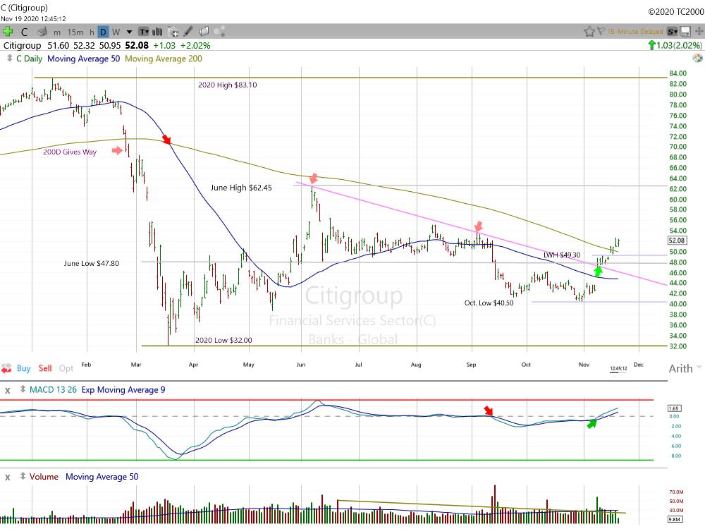 Citigroup Daily Chart.