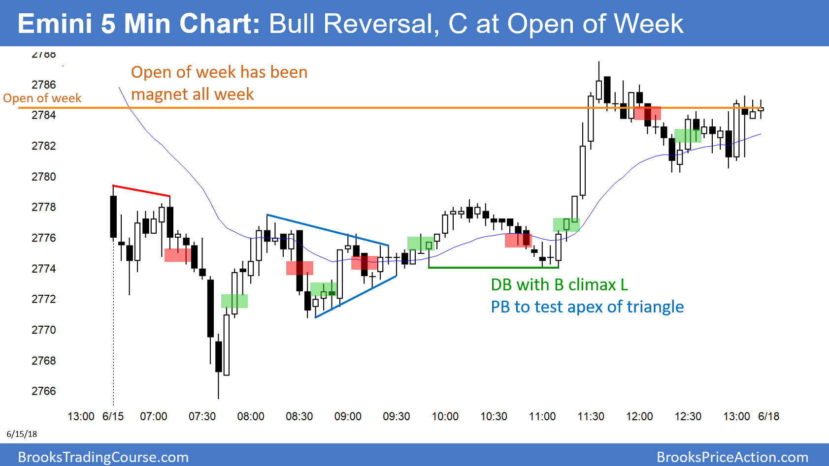 Emini Bull Reversal Day And Weekly