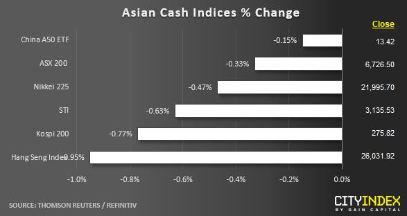 Asian Cash Indices % Change