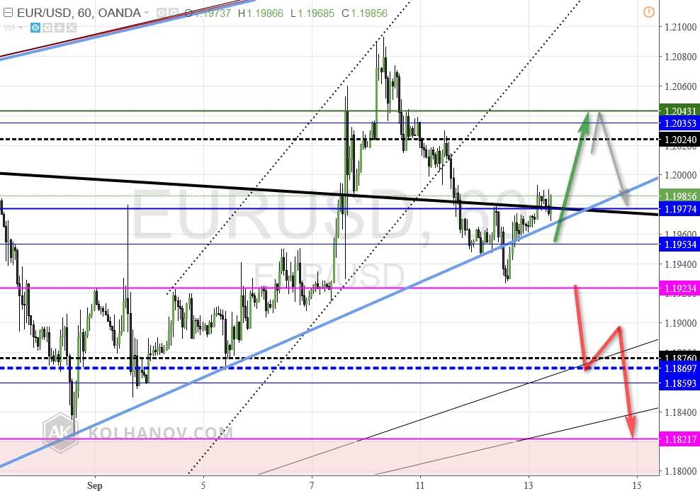 EUR/USD 60 Min Chart