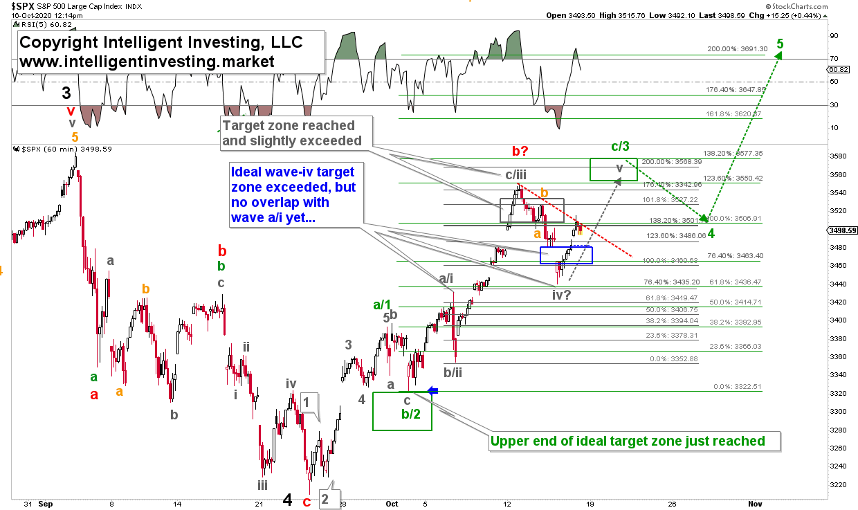 S&P 500 Hourly Chart With Elliott Wave Principle Count.