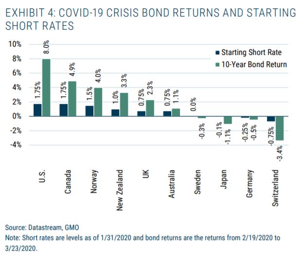 Bonds Returns And Starting Short Rates