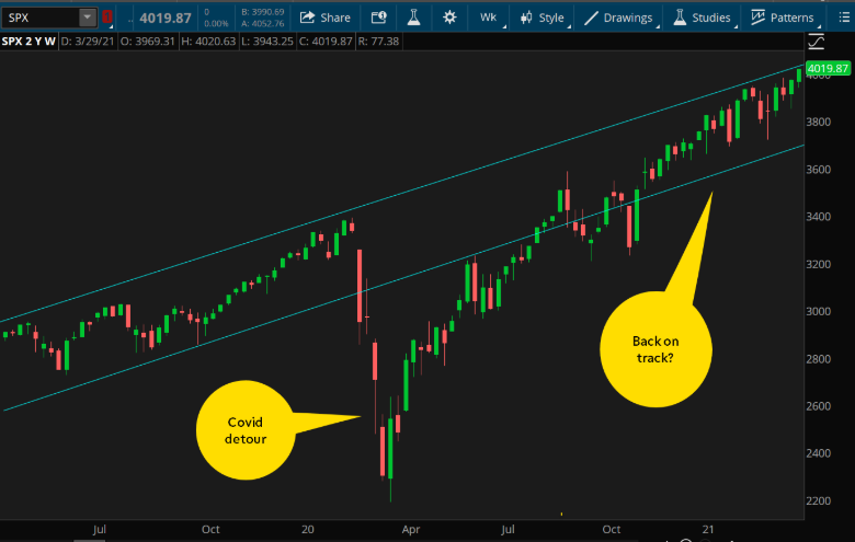 S&P 500 Chart.