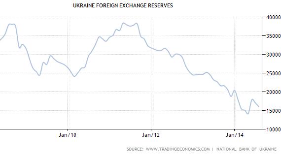 Ukraine FX Reserves