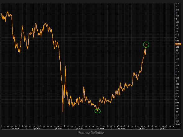 10-year US Treasury Yields Chart