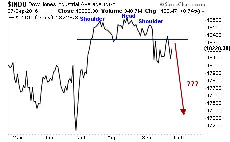 Today's Dow Jones