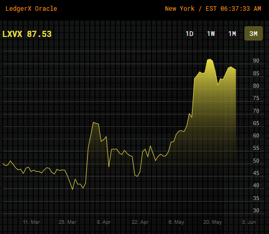 LXVX Bitcoin Volatility Index