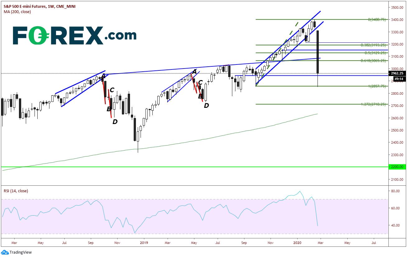 S&P 500 Emini Futures Weekly Chart