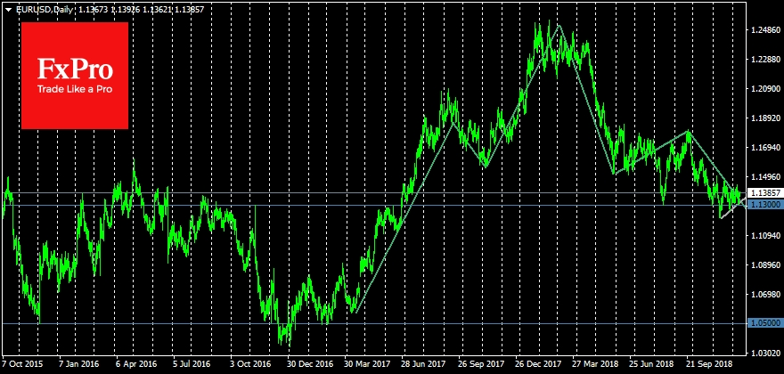 EURUSD has received the local support near 1.1300 levels