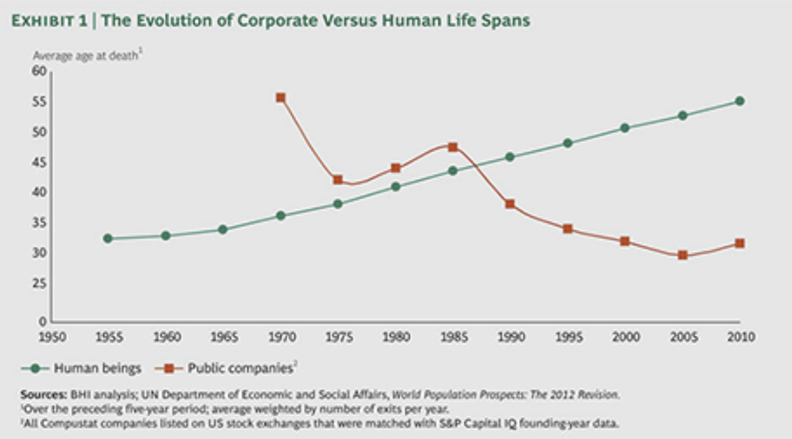 The Evolution Of Corporate Versus Human Life Spans