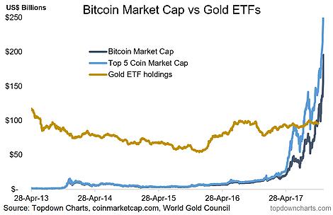 btc gold market cap bitcoin broker forum