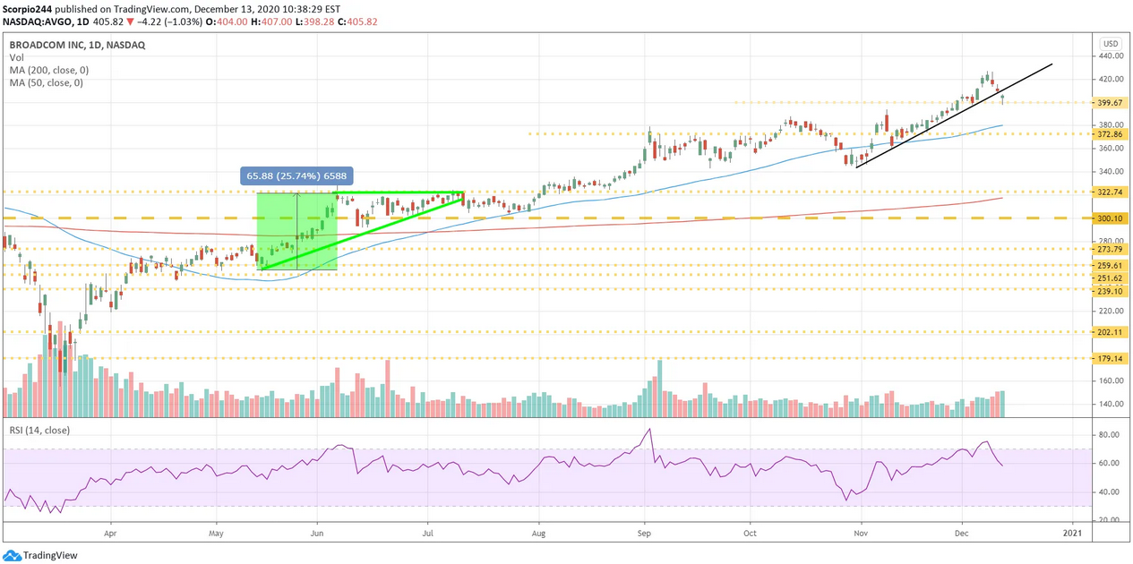 Broadcom Inc Daily Chart