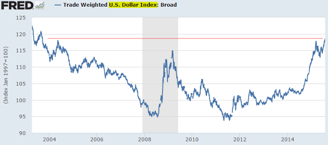 Trade Weighted USD 2003-2015