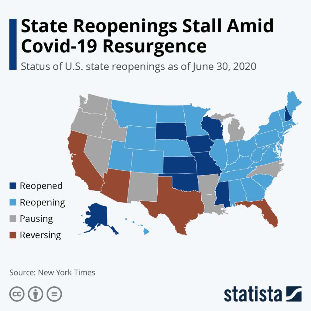 States Reopening