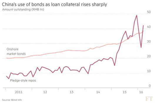 China's Use Of Bonds