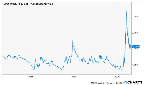 SPY Yield Spike Chart