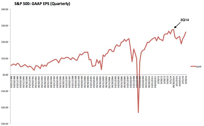 SPX GAAP EPS Quarterly 1988-2016