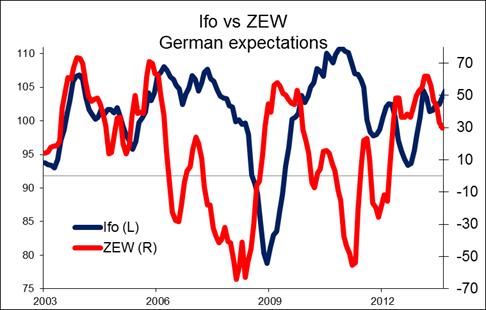 Ifo vs. ZEW Chart