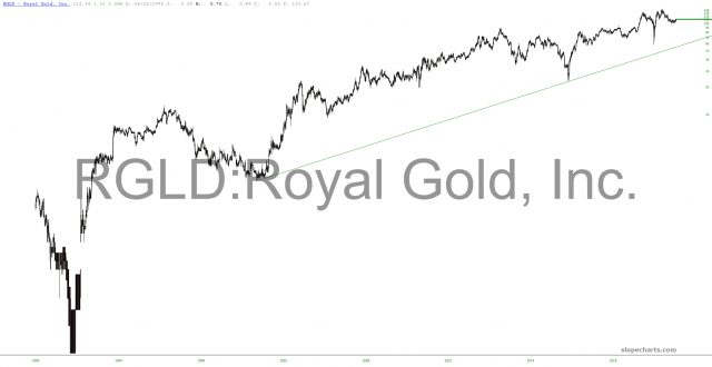 Royal Gold Inc Chart