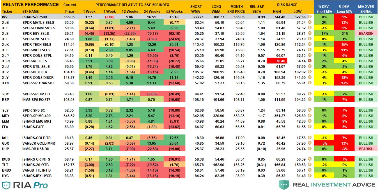 Risk Range Report