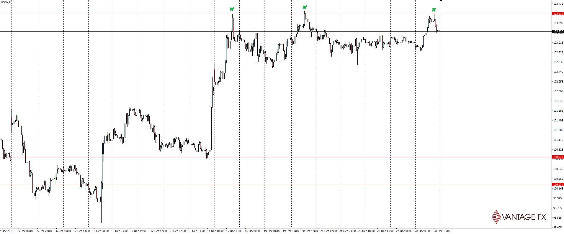 USDX Hourly Chart