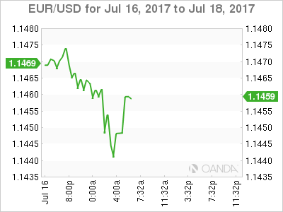 EUR/USD Chart For Jul 16 - 18, 2017